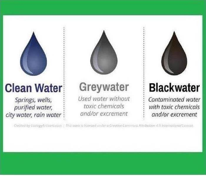 Types of Water Loss